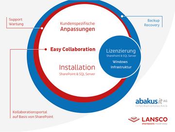 Partnerschaft abakus it AG und Lansco