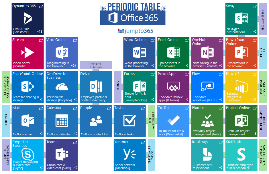Screenshot Office 365 Periodensystem