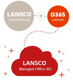 LANSCO Managed Office 365 Grafik mobil